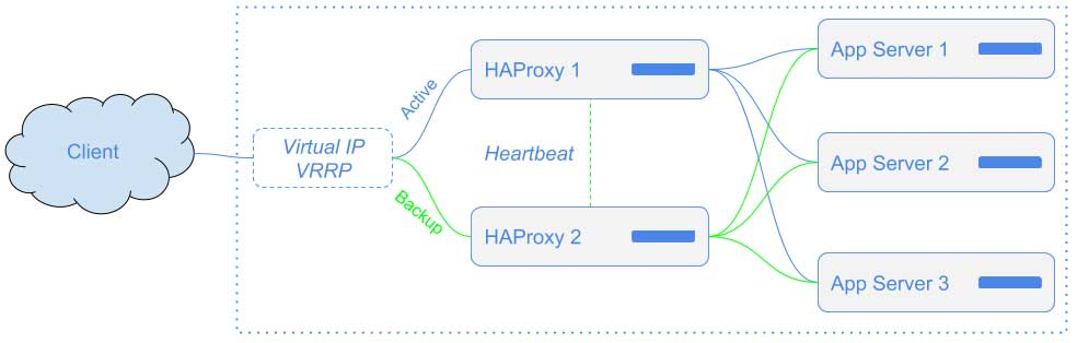 High Availability Cluster of HAProxy