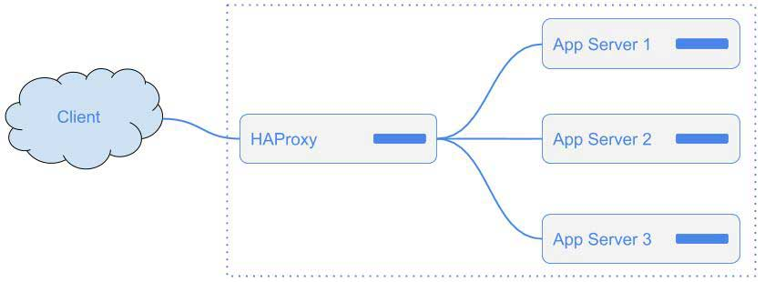 How to setup High Availability Cluster of HAProxy using Keepalived
