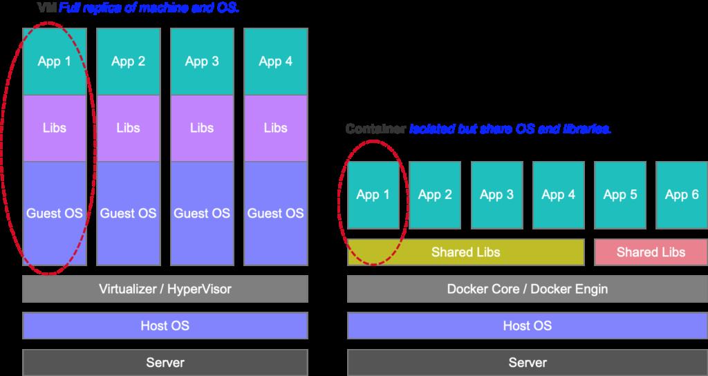 VM vs Docker Container