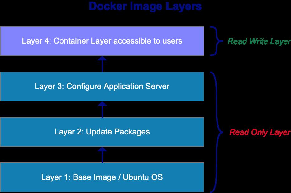Docker image layers