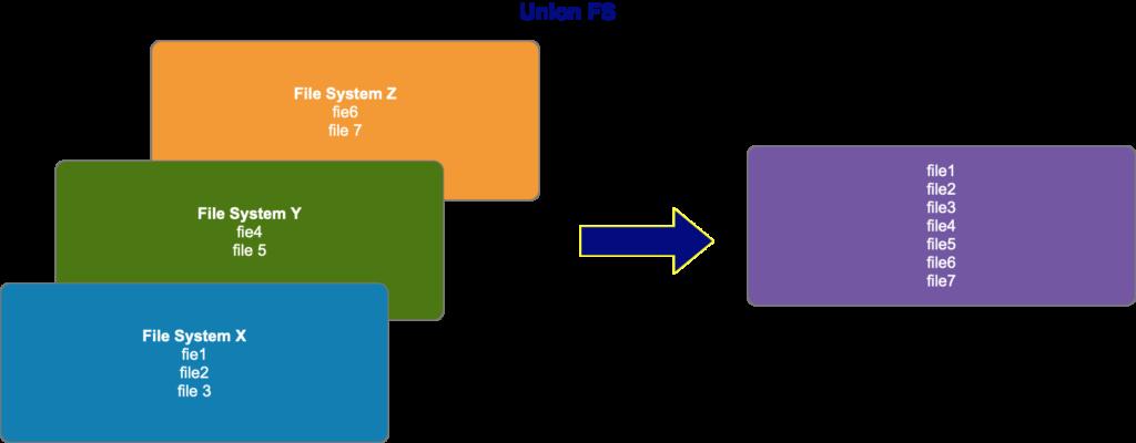 Union Filesystem