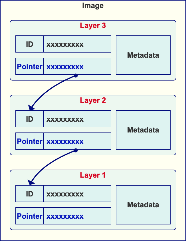 Docker image - layer pointers
